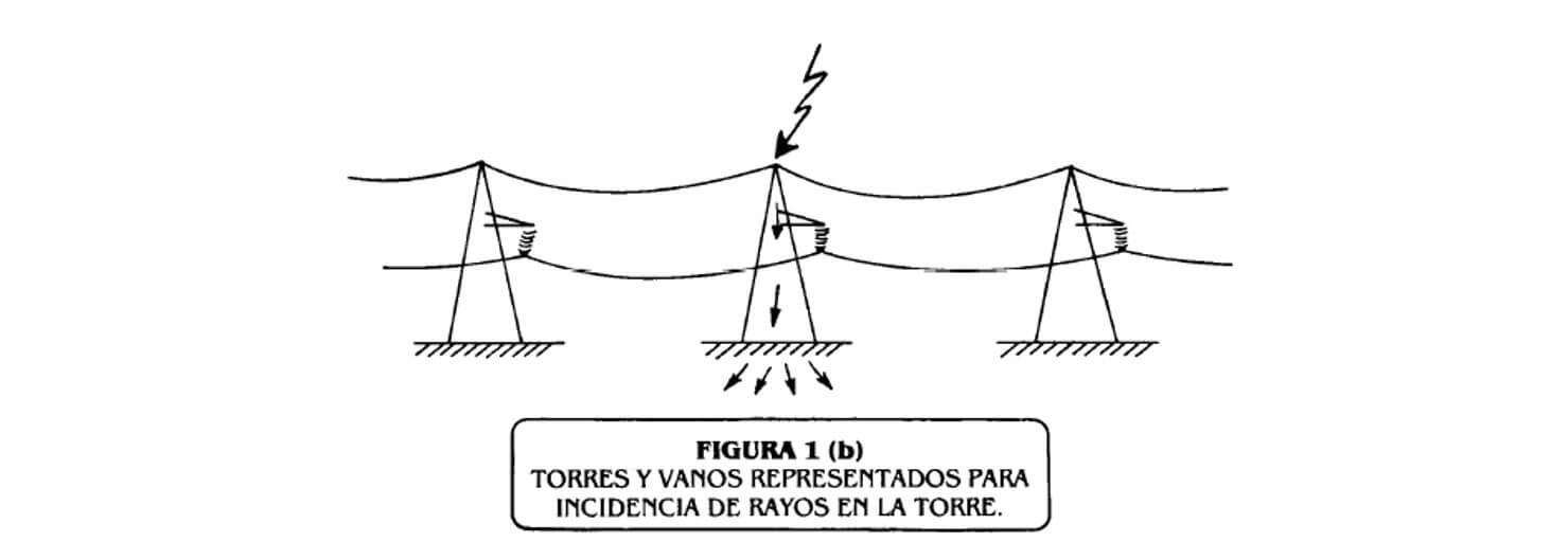 Tipos de torres de alta tensión pdf